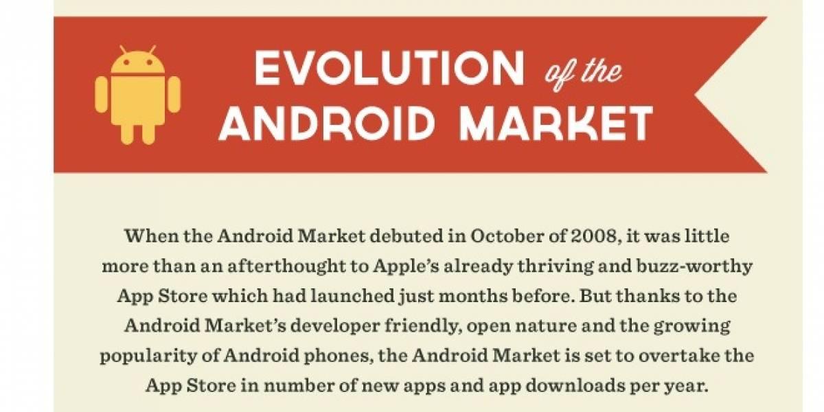 La evolución de Android Market