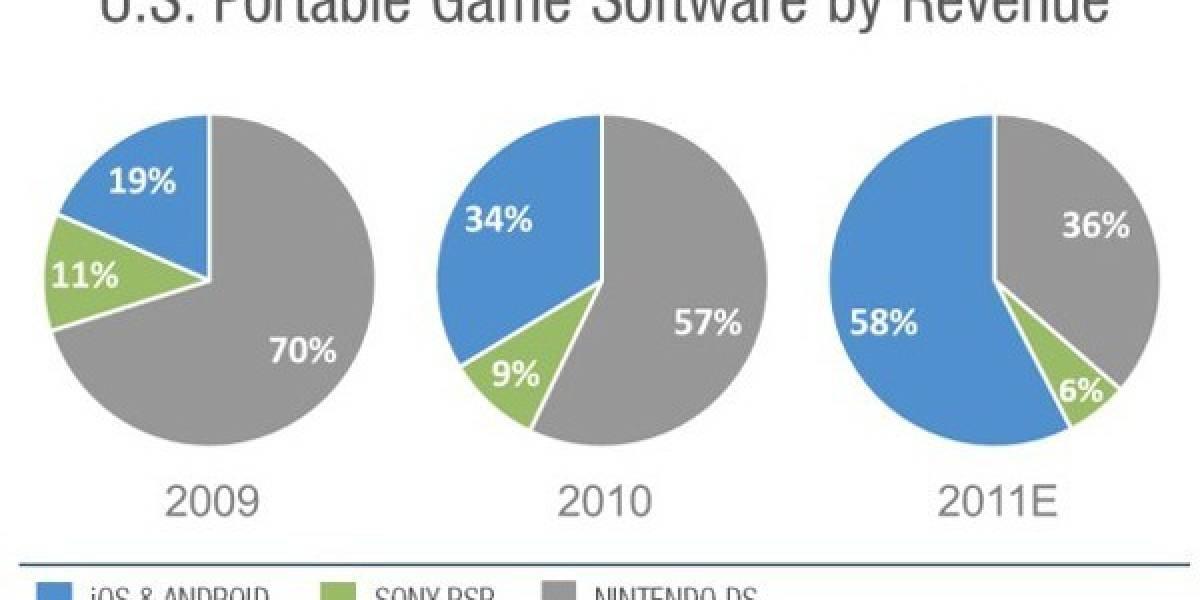 Por primera vez, Android y iOS le ganarán a Sony y Nintendo en las ventas de juegos para móviles