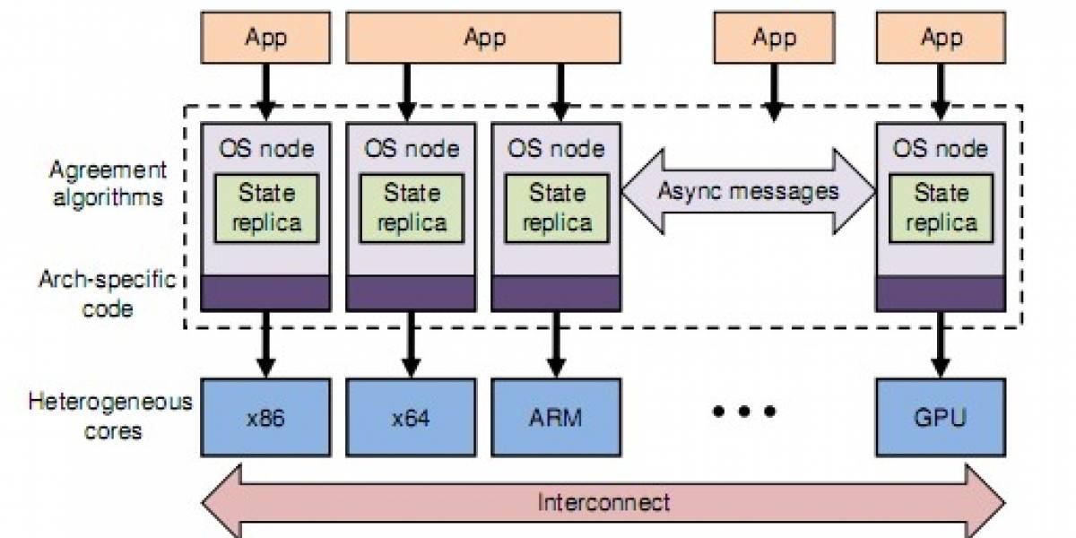 Microsoft Barrelfish, OS Multikernel Open Source
