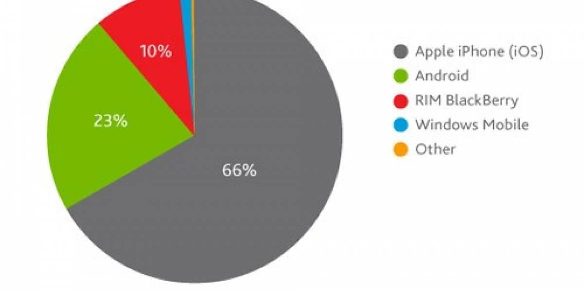 Estudio dice que estadounidenses hablan más de iPhone que de Android