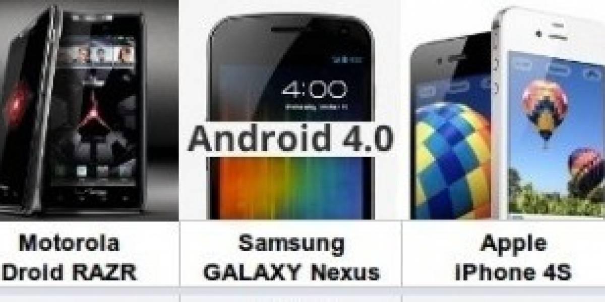 El Nokia Lumia 800 contra los últimos grandes