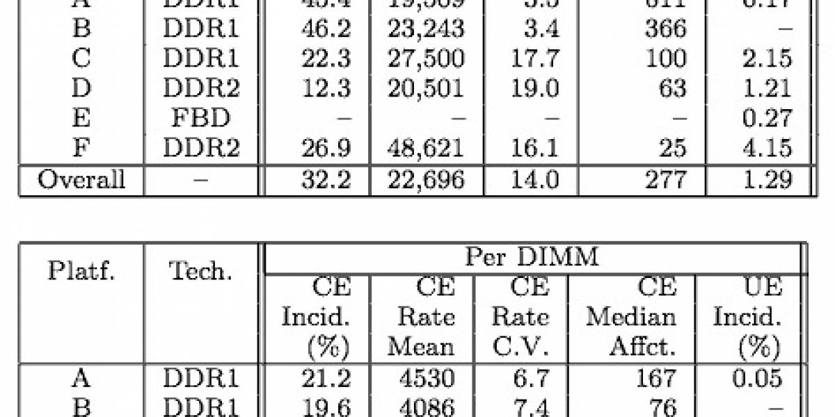 Errores en DRAM son más frecuentes de lo pensado