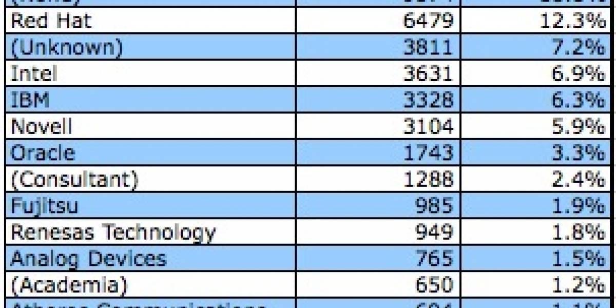 Intel es el segundo mayor contribuidor a Linux