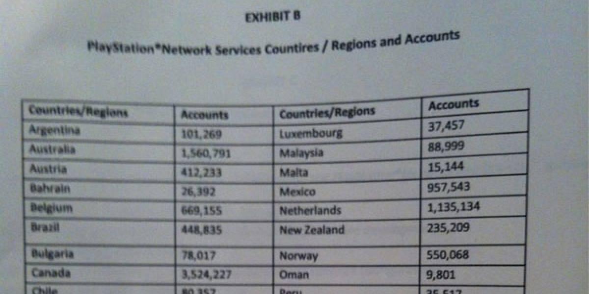 Total de cuentas de PlayStation Network divididas por región