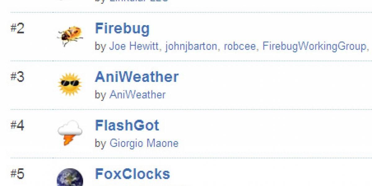 """Las extensiones de Firefox más lentas tienen su """"ranking de la vergüenza"""""""