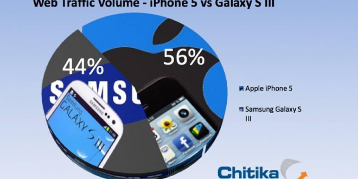 El iPhone 5 ya genera mas tráfico web que el Galaxy S III según Chitika