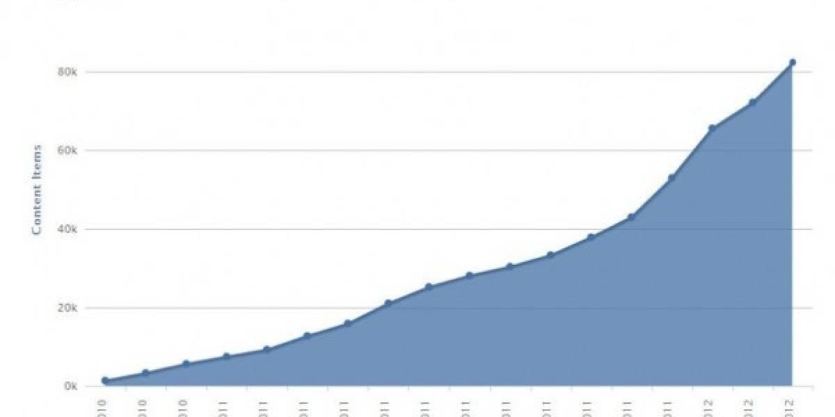 Windows Marketplace supera las 80.000 aplicaciones