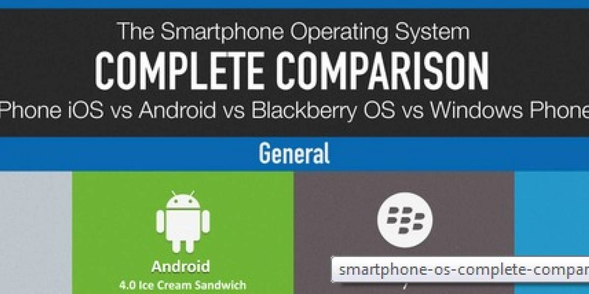 Todos contra todos: iOS vs Android vs Windows Phone vs Blackberry OS