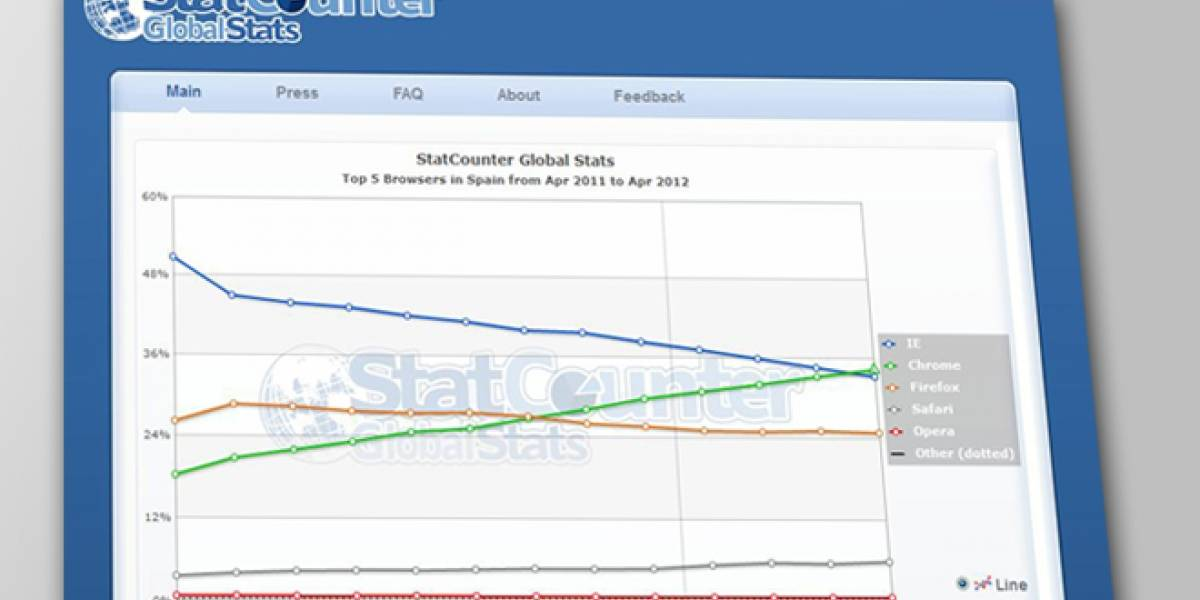 Internet Explorer sigue perdiendo cuota de mercado en España
