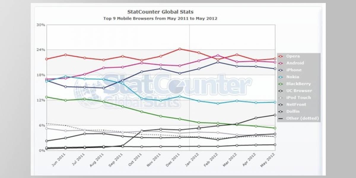Opera continúa liderando el mercado de navegadores móviles por delante de Android