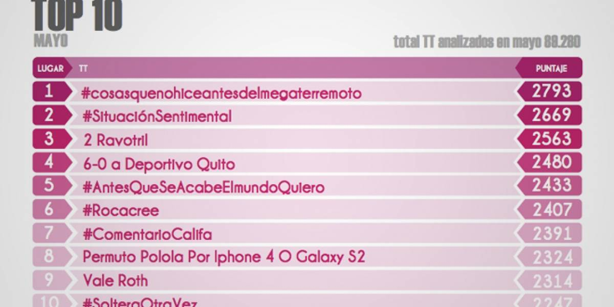 Estudio revela temas de interés de los chilenos en Twitter