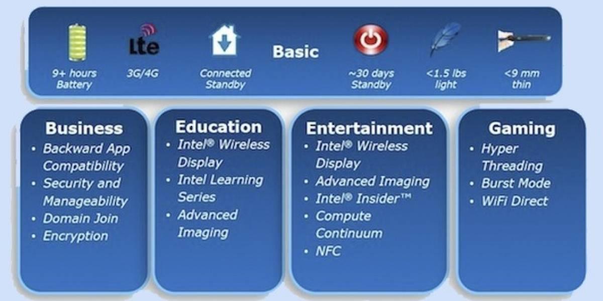 Los requerimientos de Intel para las tabletas con Windows 8