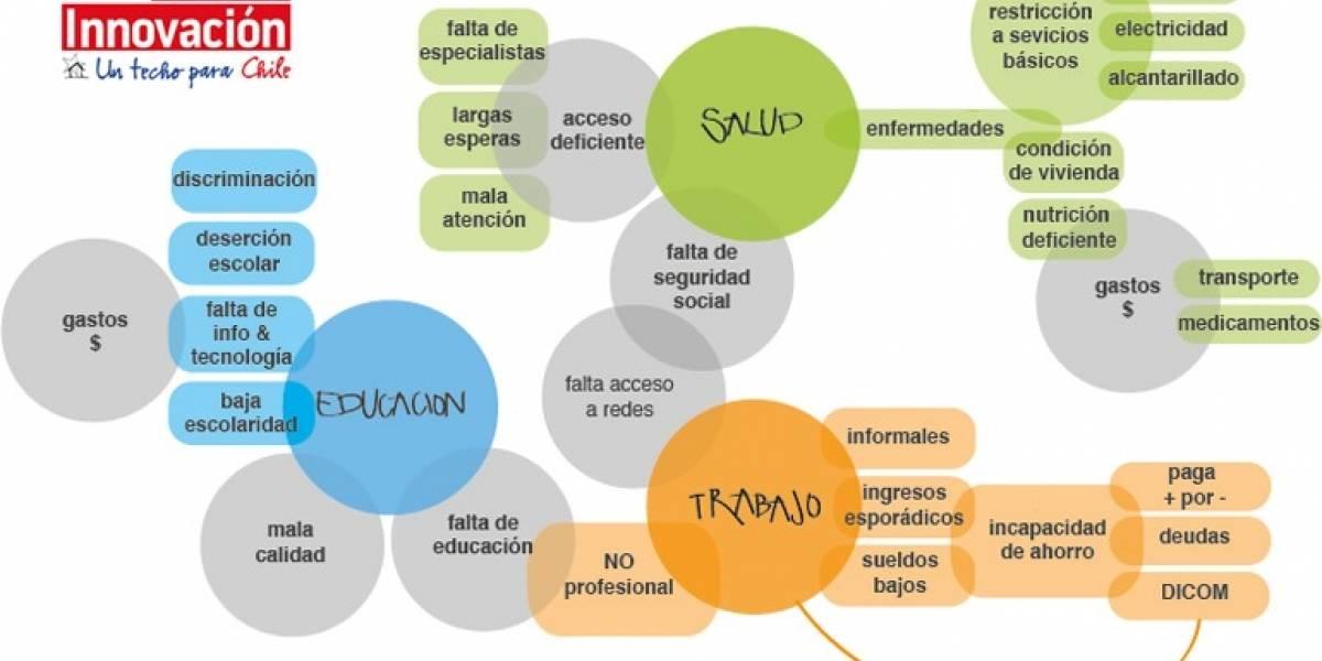 Chile: Techolab, la plataforma de innovación social para luchar contra la pobreza