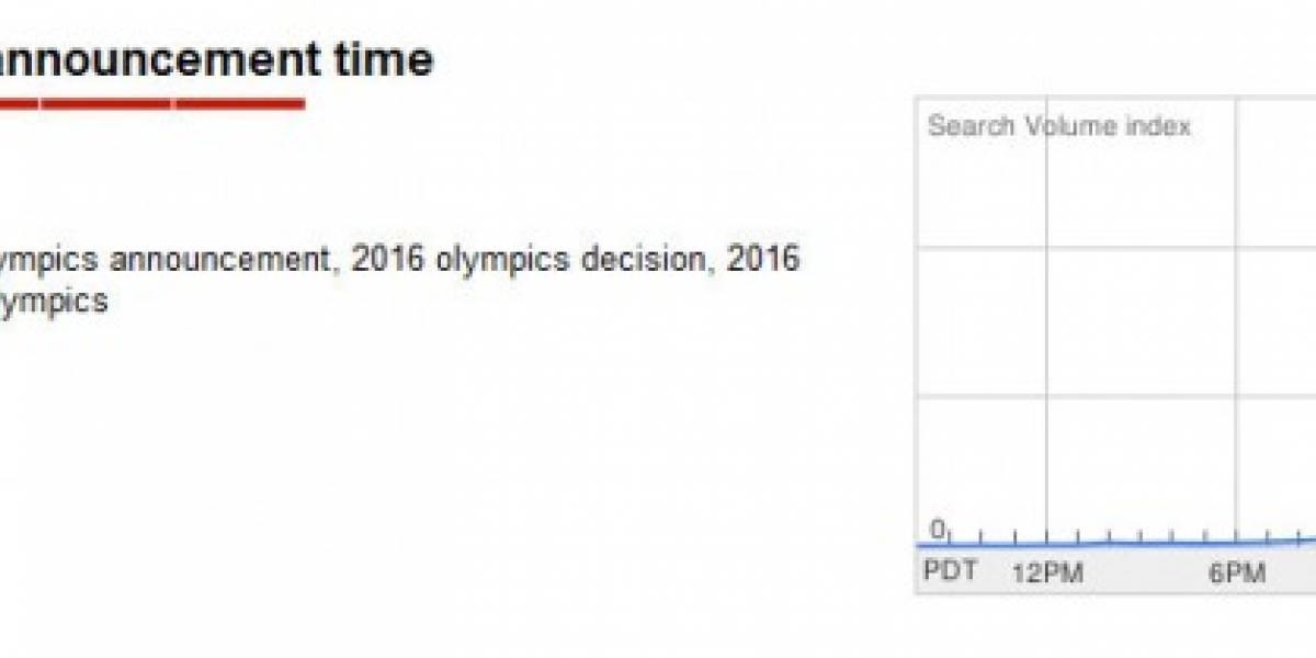 Los juegos olímpicos del 2016 encienden a Internet
