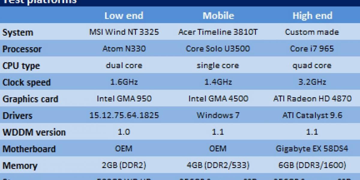 Windows 7 es puesto a prueba frente a XP y Vista