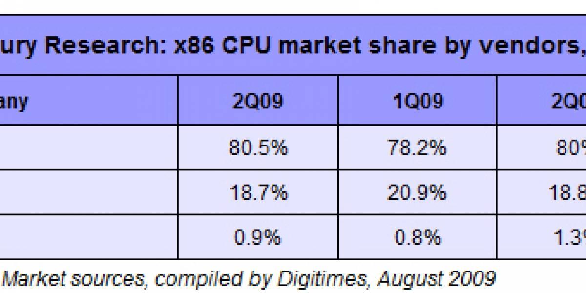 Intel aumenta su cuota en el mercado x86