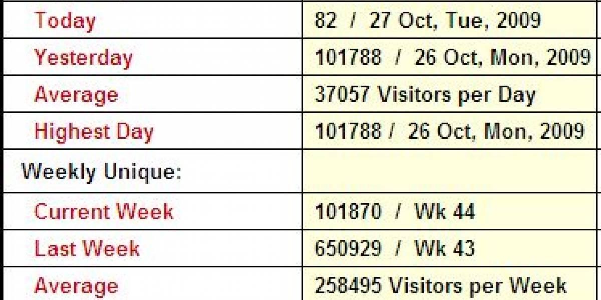 Record de tráfico en CHW (100K)