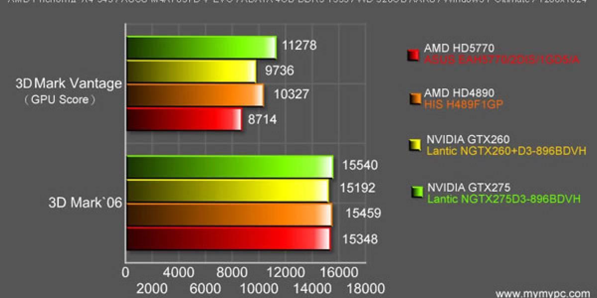 Benchmarks de Radeon HD 5770 en el aire