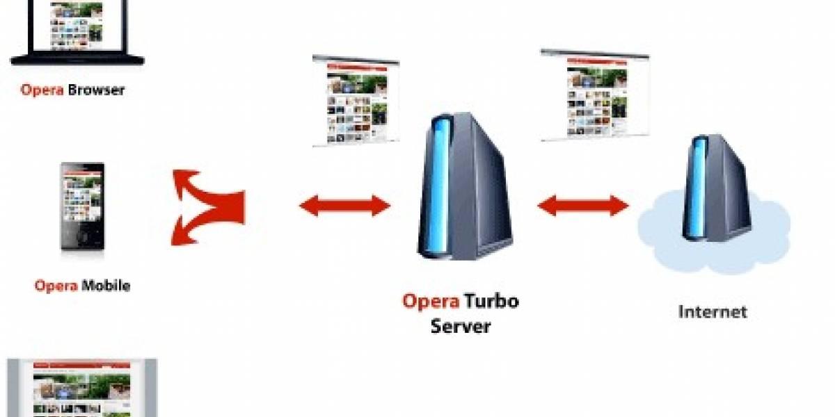 Turbo Mode de Opera 10 es todo un éxito