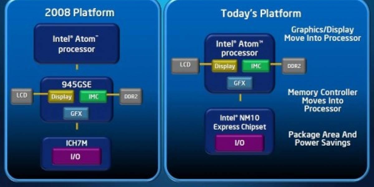 Intel anuncia oficialmente a Pineview y Pinetrail