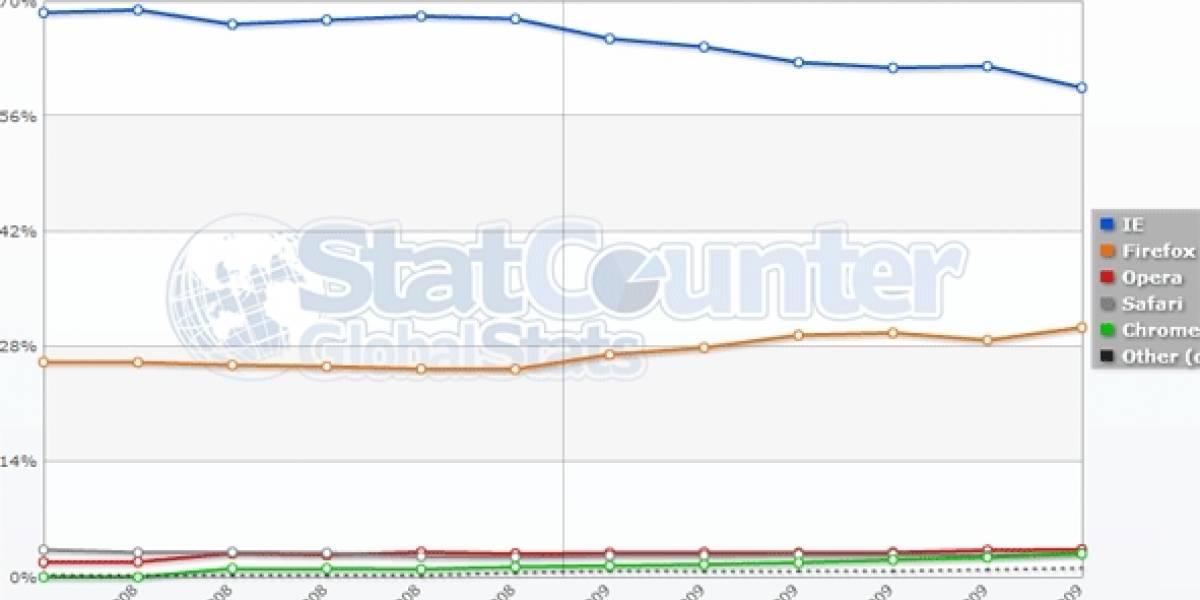 Firefox se empina al 30% del mercado, mientras IE baja del 60%