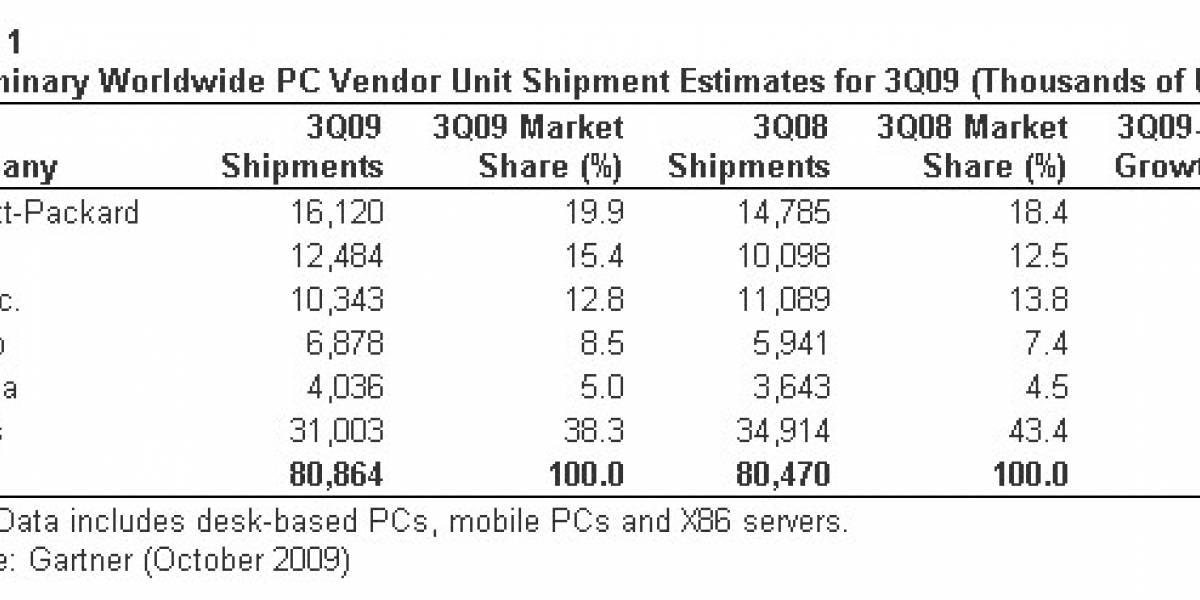 Acer superaría a Dell en el segundo lugar