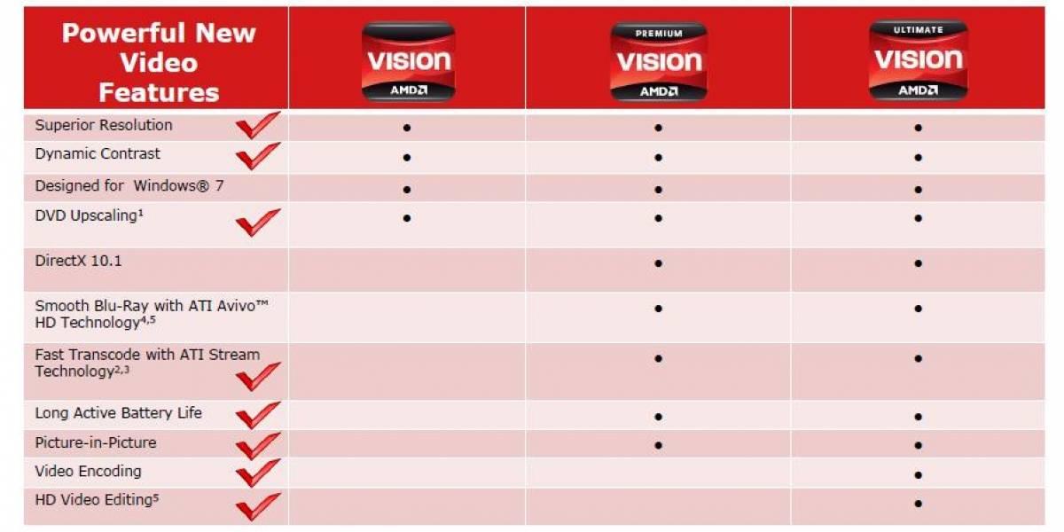 AMD simplifica la selección de equipos con su nueva tecnología VISION