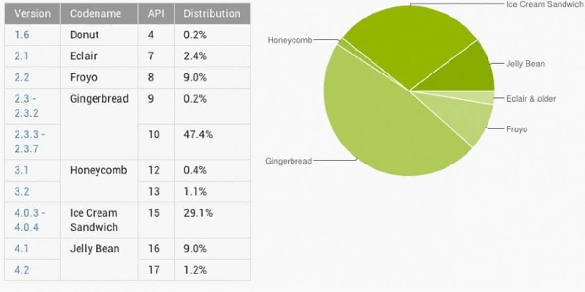 Android Jelly Bean ya corre en el 10,2% de los dispositivos Google