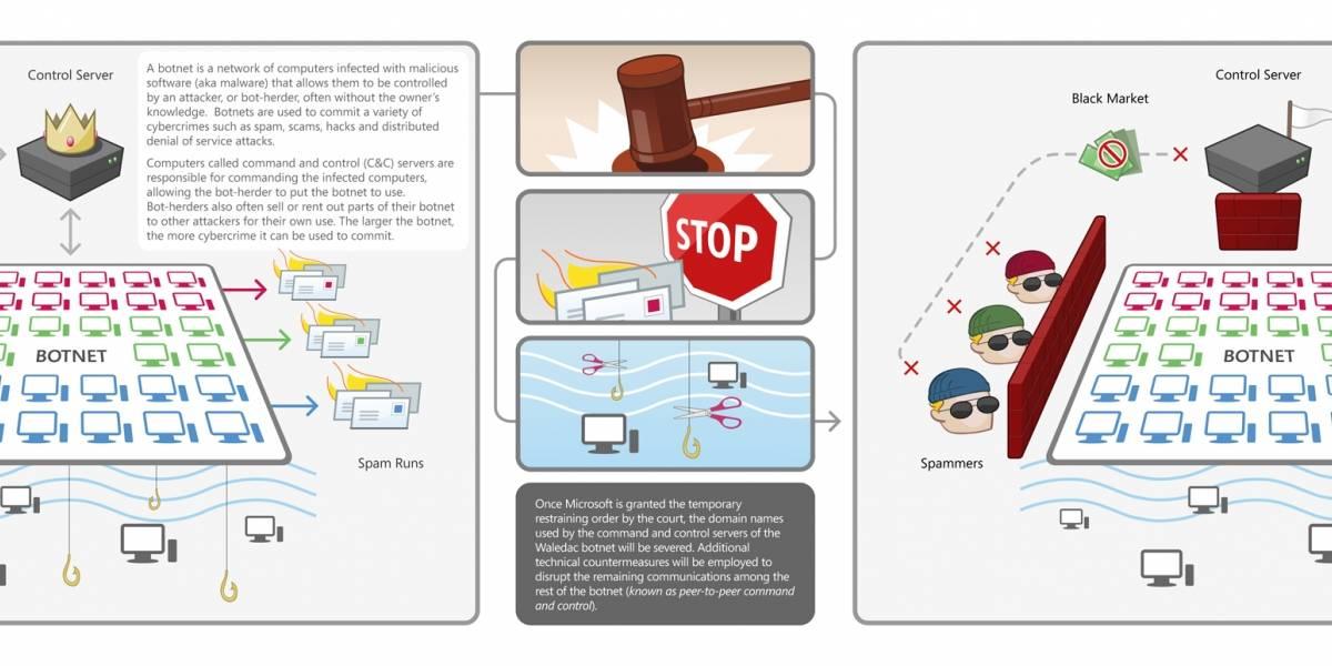 Microsoft desactivará 277 dominios .com para combatir spam