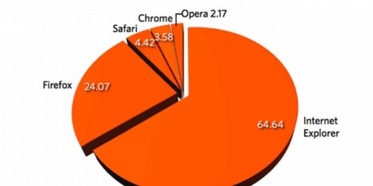 Firefox supera a IE6 en participación de mercado