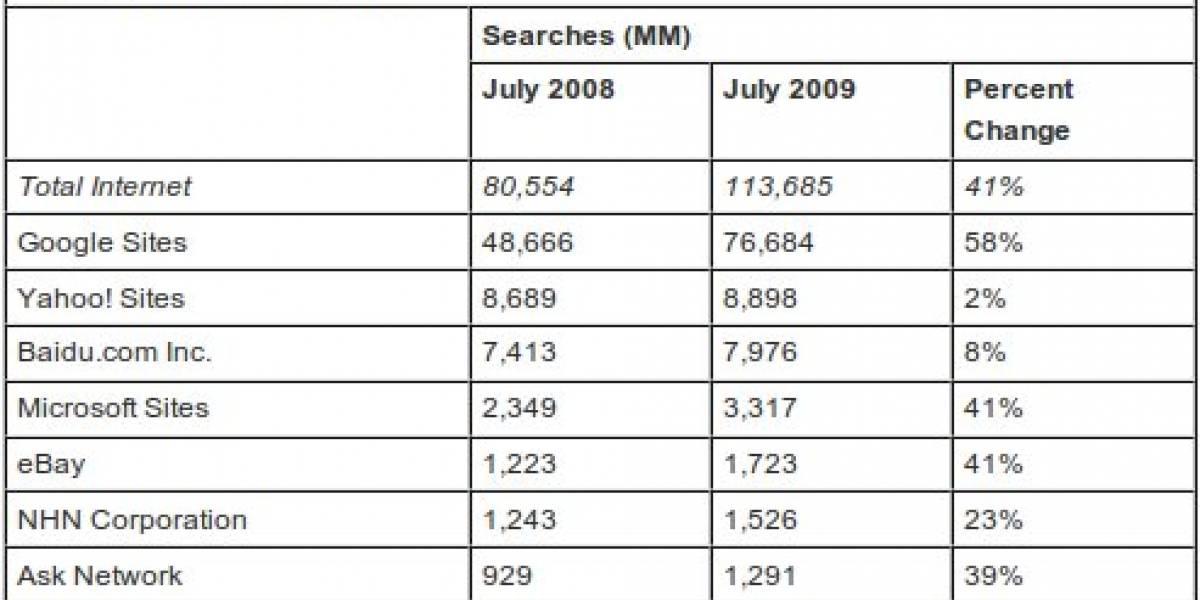 Búsquedas en internet crecieron un 41% en julio
