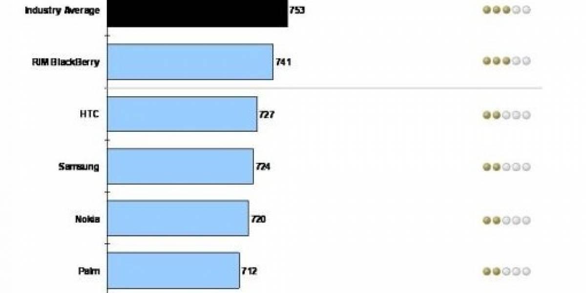 iPhone lidera estudio sobre satisfacción del usuario