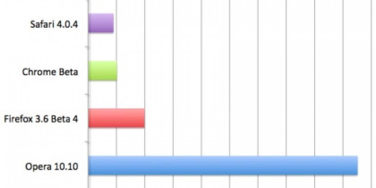 Safari sigue siendo más rápido que Chrome
