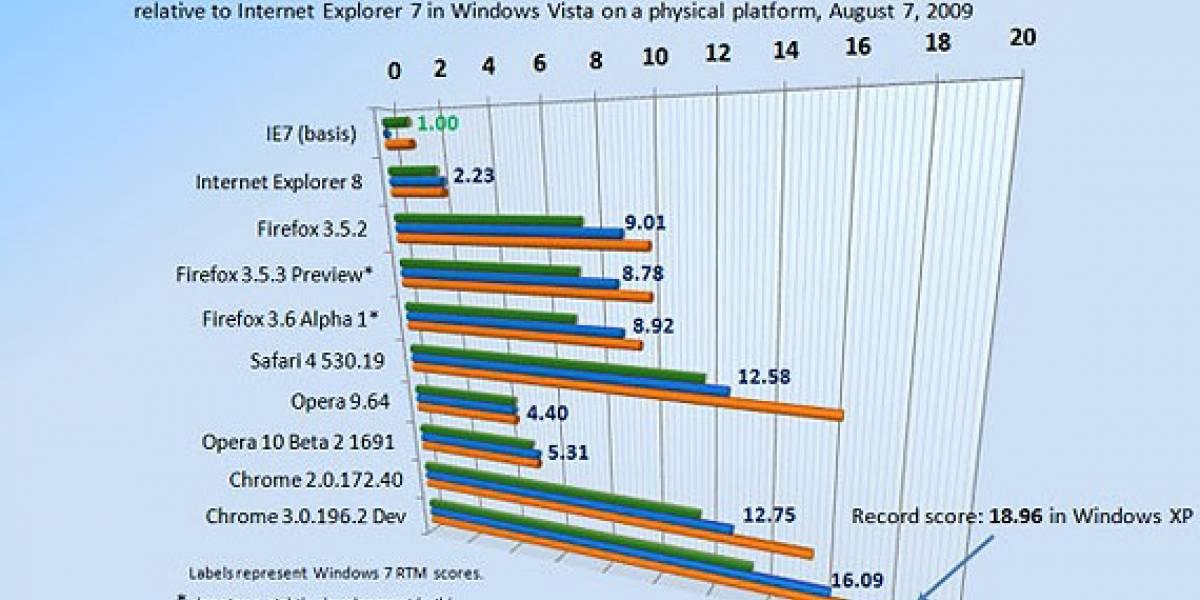 Los navegadores se desempeñan mejor en Windows XP SP3 que con Windows 7 RTM