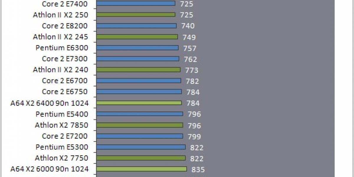 Roundup de 130 procesadores