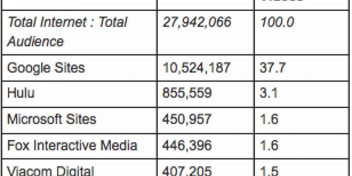 28.000 millones de videos vistos en Octubre