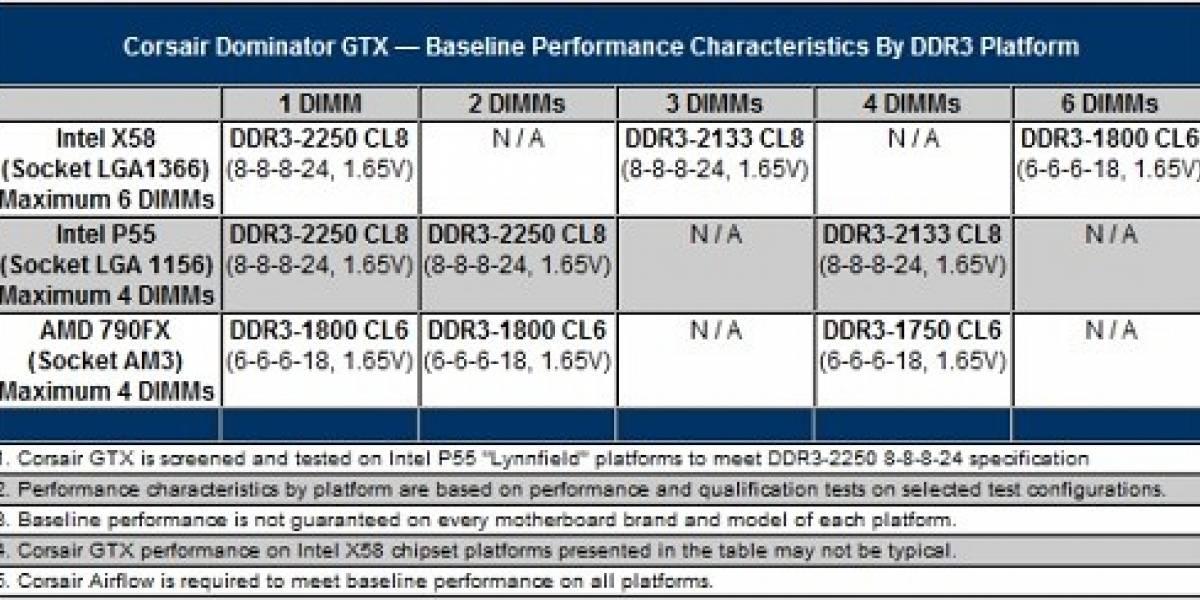 Corsair lanzará Dominator GTX a 2250 MHz