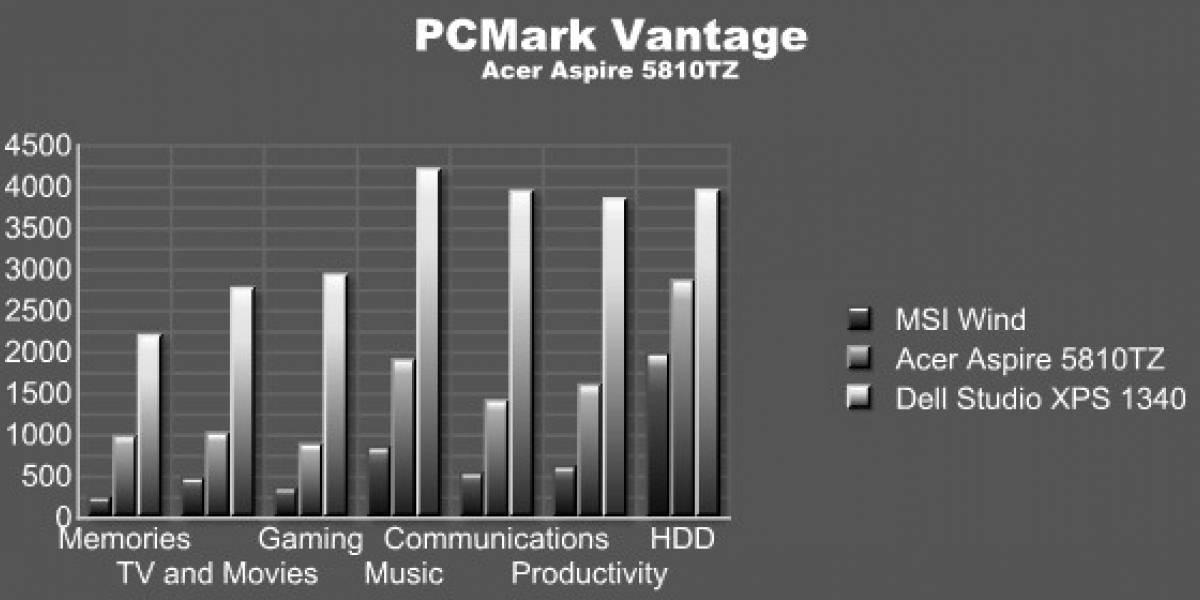 Acer Aspire Timeline 5810TZ [FW Labs]