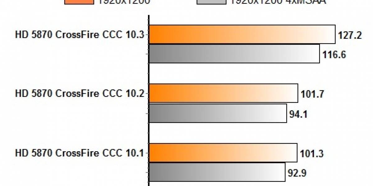 Catalyst 10.3 mejora bastante CrossFireX