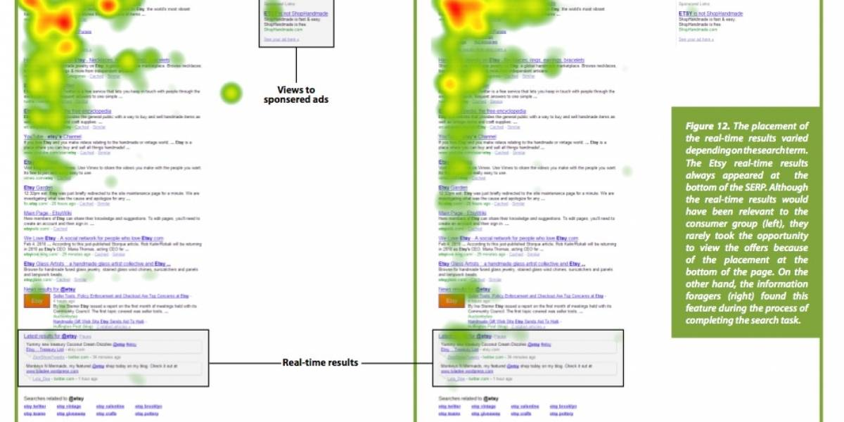 Nadie ve los resultados en tiempo real de Google