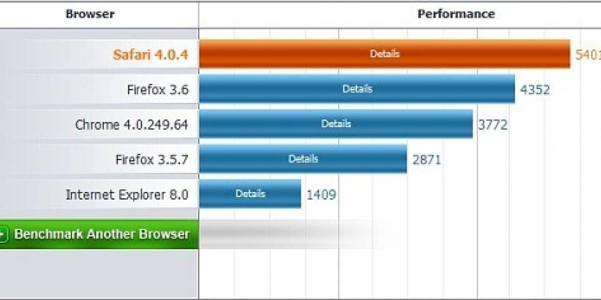 Mozilla Firefox 3.6 RC1 es puesto a prueba