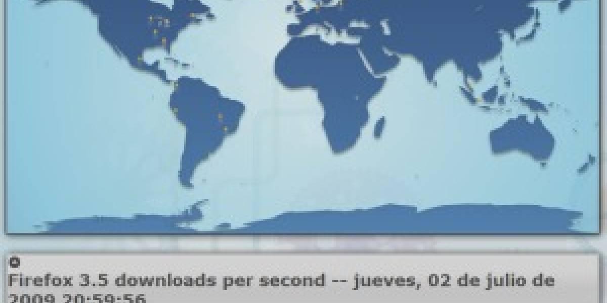 Firefox 3.5 supera las 9 millones de descargas