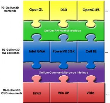 Gallium 3D: DX10 x, DX11, y, DX Compute en Linux y FreeBSD?