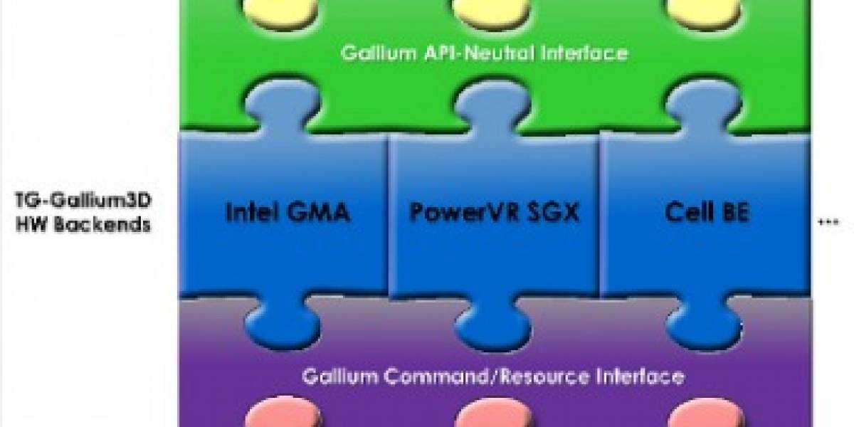 Gallium 3D: DX10.x, DX11, y, DX Compute en Linux y FreeBSD?