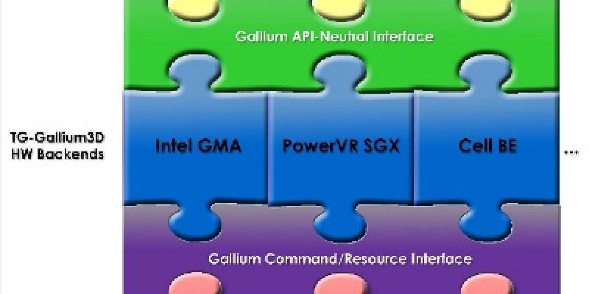 Intel inicia mejoras en driver de código abierto para GMA500
