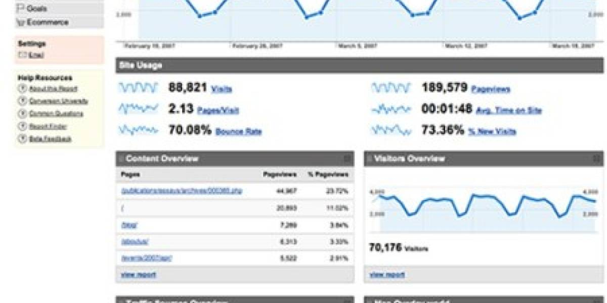 Google Analytics agrega modo asíncrono