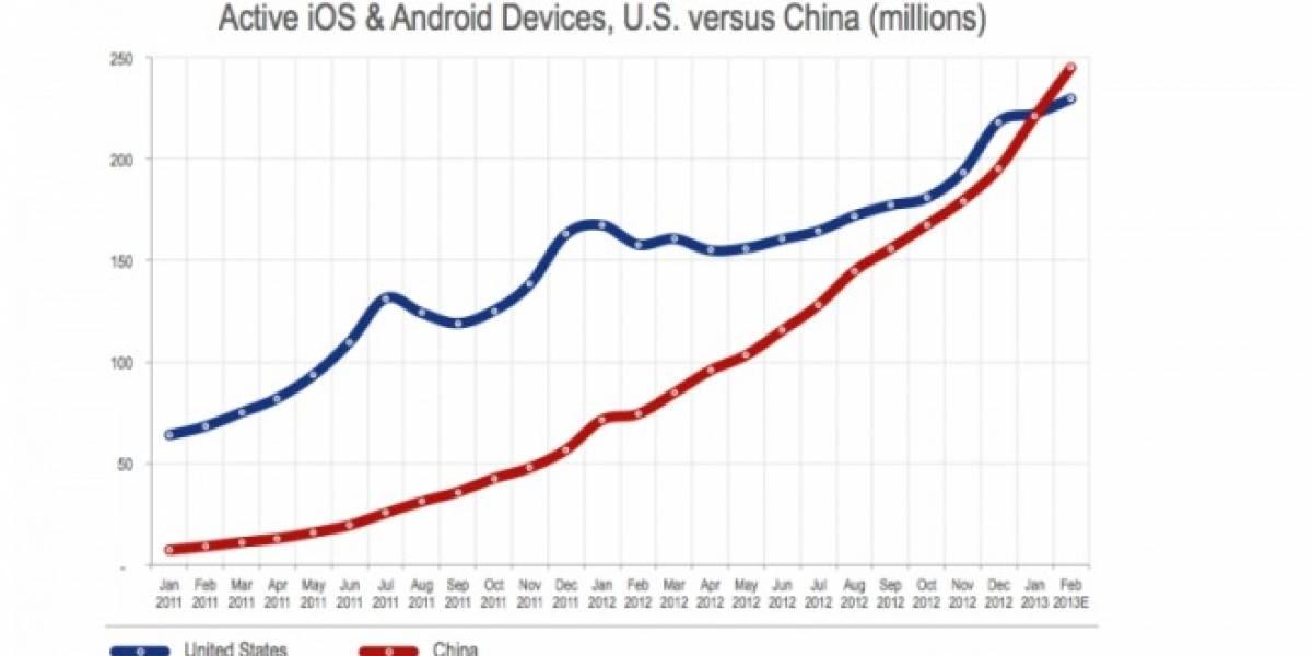 Analistas aseguran que China superó a Estados Unidos en cantidad de dispositivos móviles