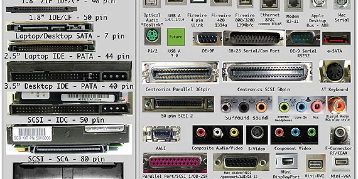 Guía de identificación visual de hardware de computadora