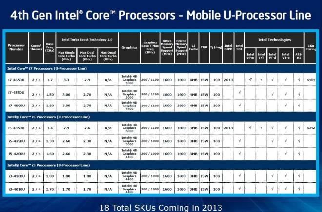 """Intel lanza sus SoC Core de cuarta generación """"Haswell-ULT"""" y ..."""