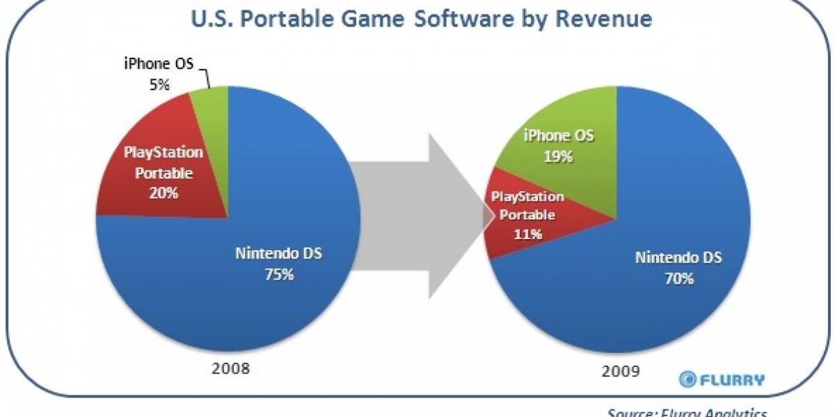 Apple gana terreno en videojuegos